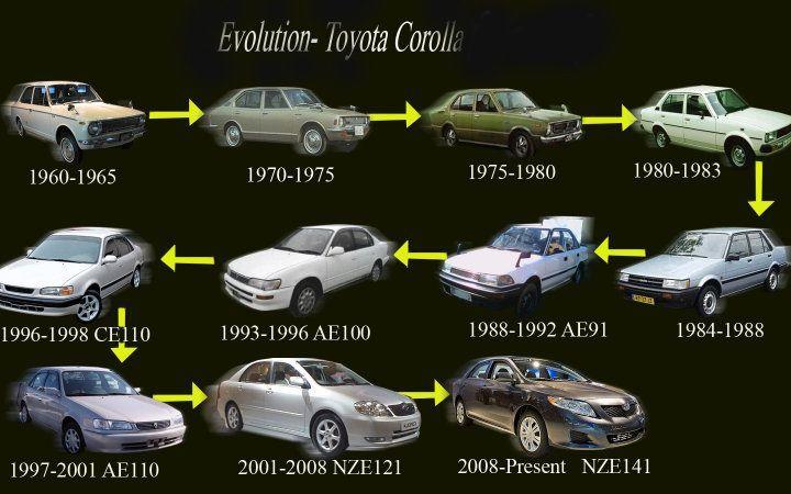 Toyota Corolla Evolution >> Evolution Toyota Corolla Lovely Cars Pinterest Toyota