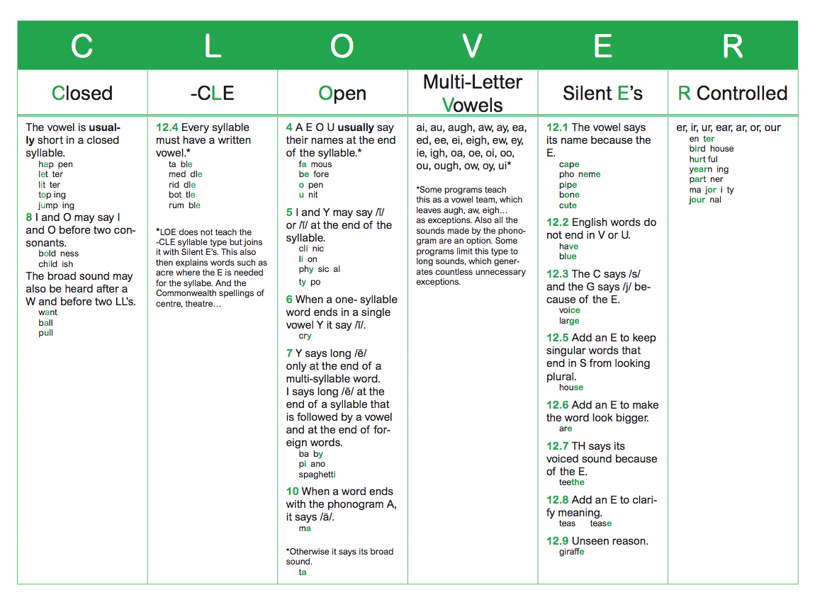 The Clover Syllable Types And The