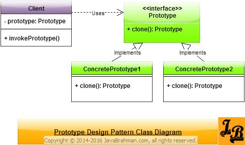 Prototype Design Pattern In Java Padrinhos