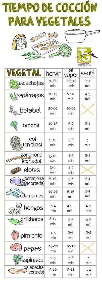 Para que tus #vegetales queden perfectos sigue esta tabla de cocción