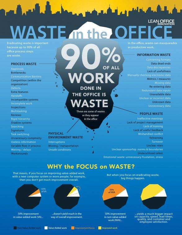 90 of Your Work is Waste \u2013 Become LEAN in the Office #Infographic