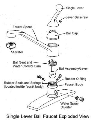 Quick Fix for a Single-Lever Ball Faucet: Emergency Repair for a Leaky Single Lever Ball Faucet