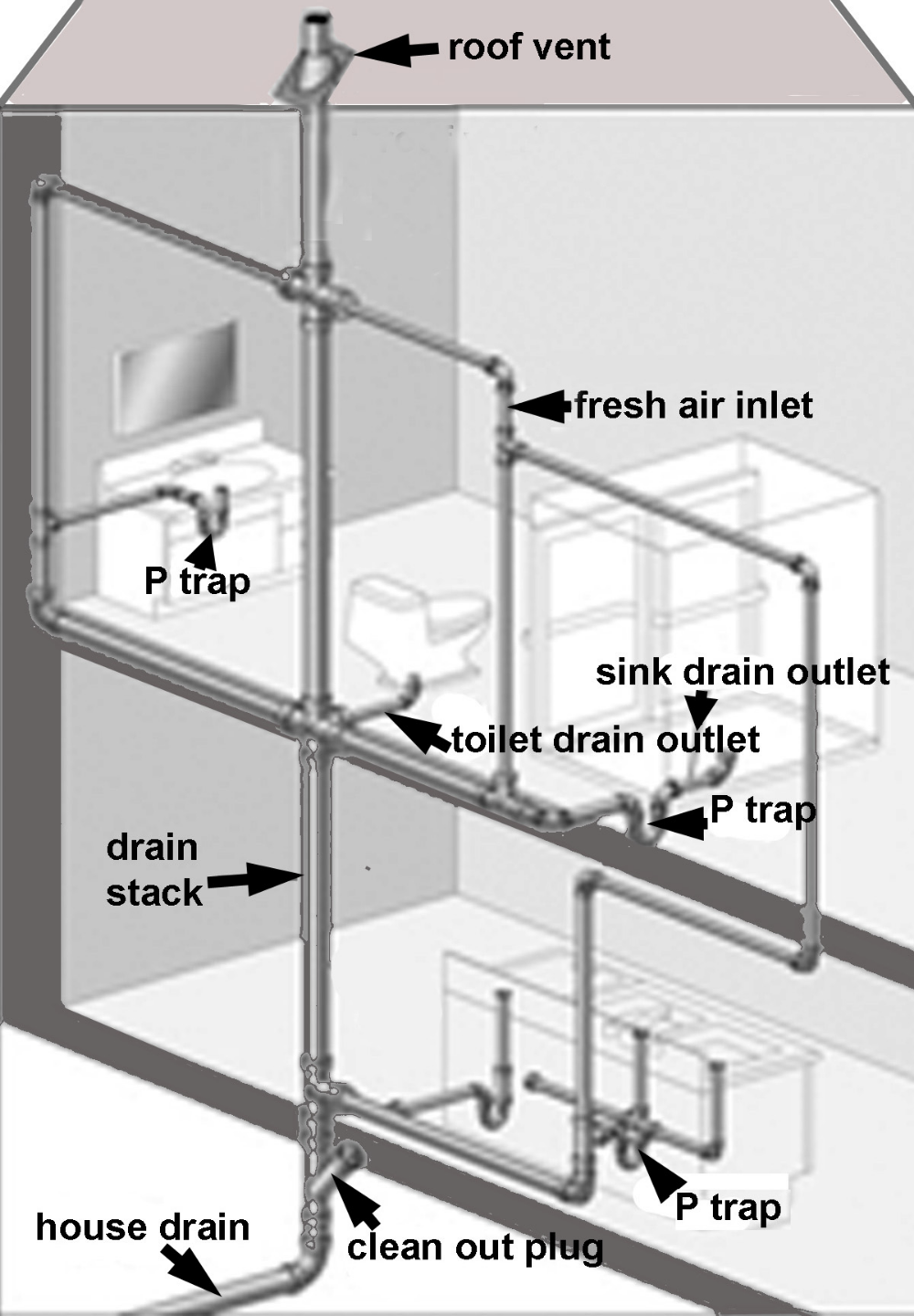 Learn About The Different Sewer Traps In Your Home And Their Function In 2020 House Drainage System Plumbing Bathroom Vent