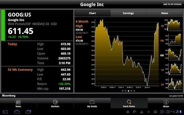 5 of the Best Stock Market Apps For Android Stock market