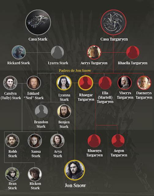 4 rbol geneal gico targaryen y stark game of thrones for Arbol genealogico juego de tronos