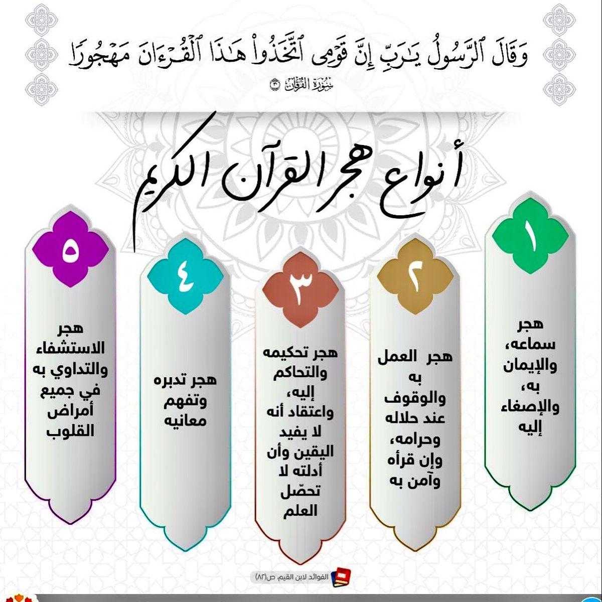 الفرقان ٣٠ و ق ال ٱلر س ول ی ـ ر ب إ ن ق و م ی ٱت خ ذ وا ه ـ ذ ا ٱل ق ر ء ان م ه ج ور ا In 2021 Islamic Inspirational Quotes Islam Facts Islamic Phrases