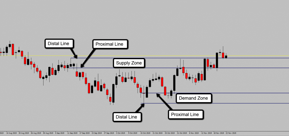 Basics Of Supply And Demand Trading A Helpful Illustrated Guide
