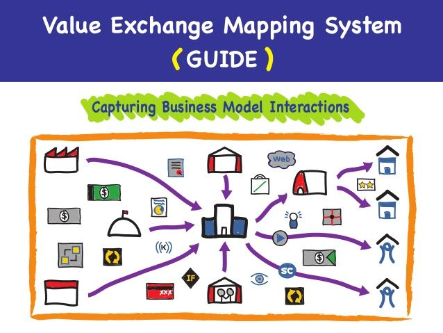 Value Exchange Mapping Guide by Michael S. Jordan via slideshare