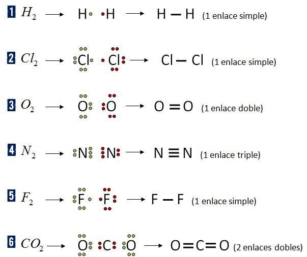 enlaces quimicos ejemplos - Buscar con Google | quimica | Pinterest ...