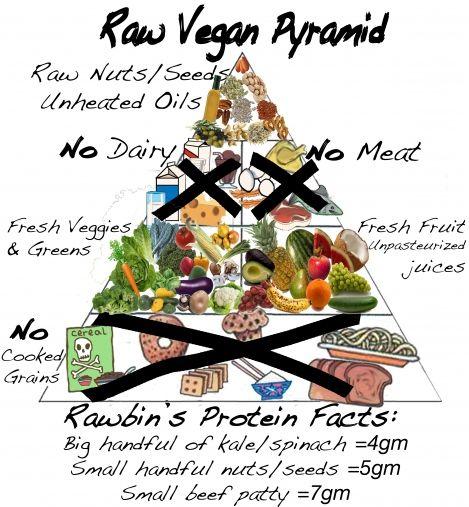 raw food diet is bad