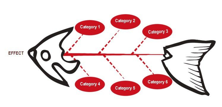 Fishbone Diagram Template Powerpoint Free Fishbone Diagram