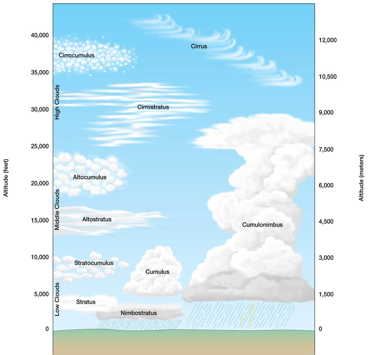 Cloud Formation Diagram For Kids Viewing Gallery Girls Camp Certification Girls Camp Activities Lds Girls Camp