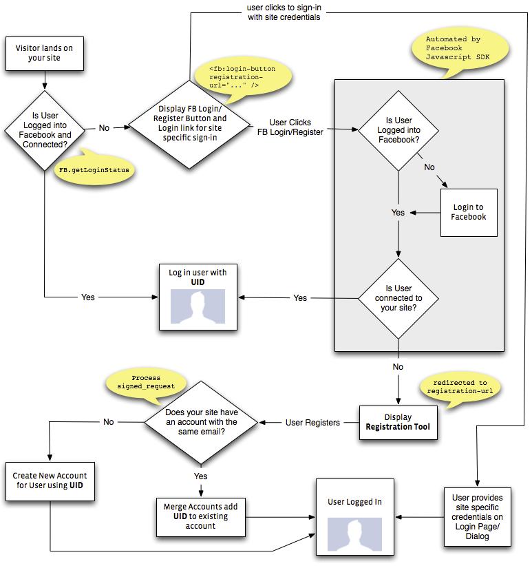 facebook graph api login and registration flow