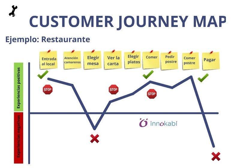 Customer Journey Map tool Fases INNOKABI innovacion lean startup