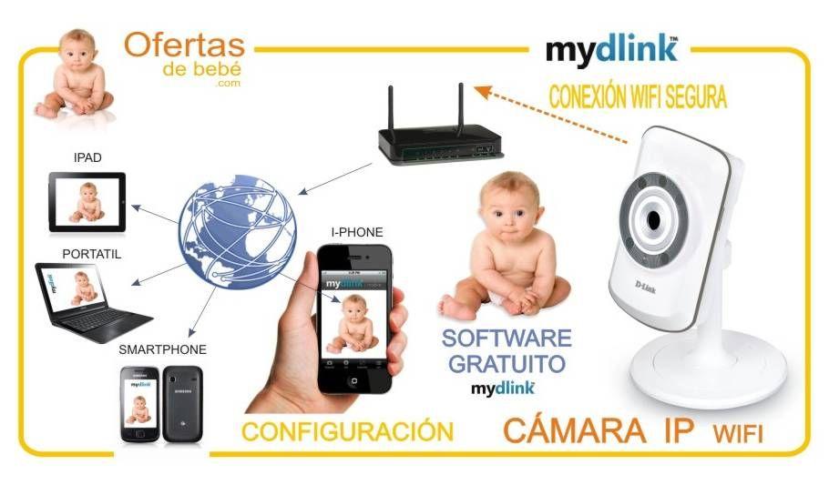 Comparativa De Vigilabebés Vigilabebés Con Y Sin Cámara Vigilabebés Ip Electronic Products Charger Charger Pad