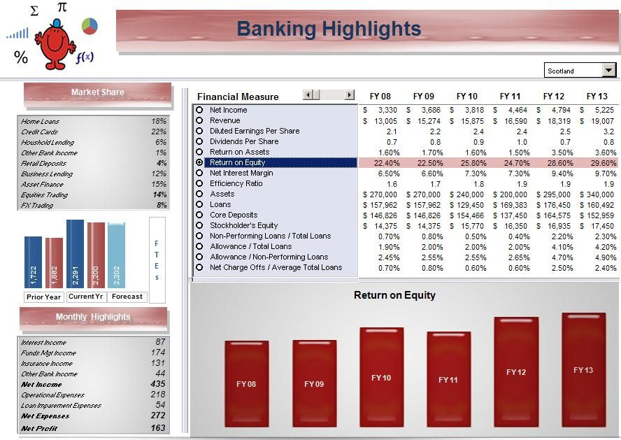 A Banking Dashboard in Excel Banking, Excel, Business tools