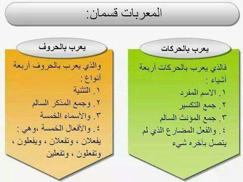 Murab Kelimeler Iki Kisimdir Learning Arabic Arabic Language Arabic Lessons