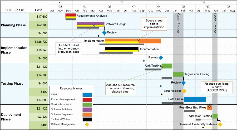 Software Development Plan Template Luxury Download Gantt Chart Program Download Software Development How To Plan Software Project Management