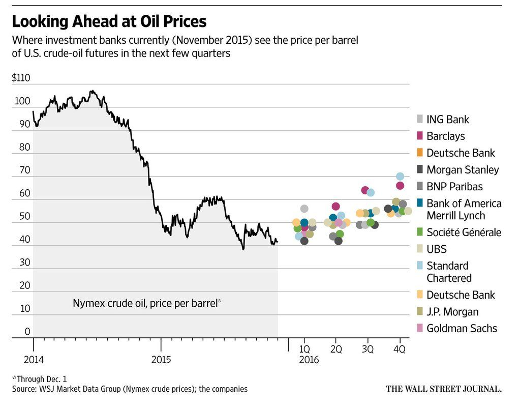 Wsj News Graphics Wsjgraphics Chart Charts And Graphs Crude Oil Futures
