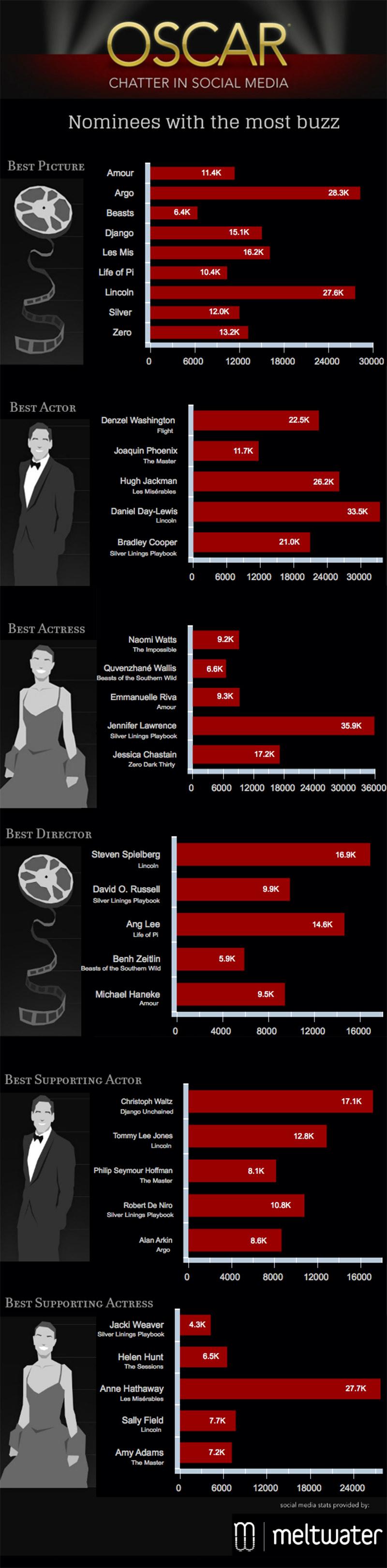 Social Media Predicts Oscar Winners