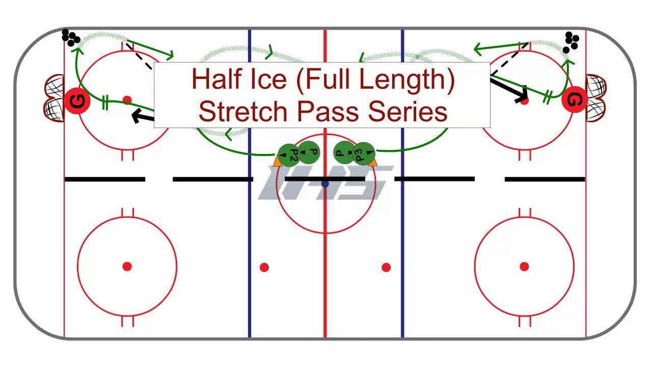 Half Ice Full Length Stretch Pass Series Hockey Drills Full Length Rebounding