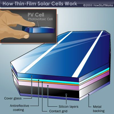 How thin film solar cells work fun science fair projects for Solar energy projects for kids