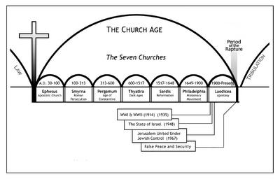 Church Age of the Seven Churches http://livingthescripture