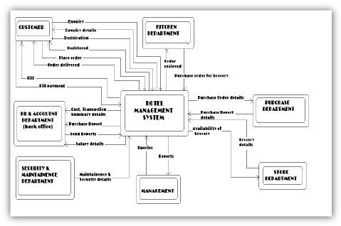 Dfd diagram for hotel management system more a pinterest dfd diagram for hotel management system more ccuart Image collections
