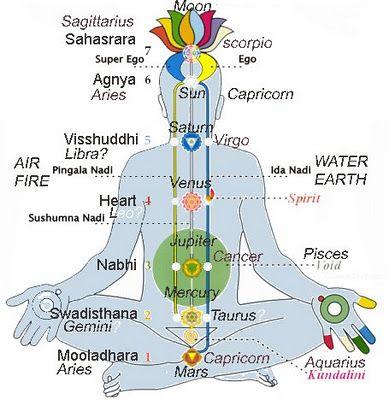 printable 7 chakras chart chakra chart planets chakra reiki