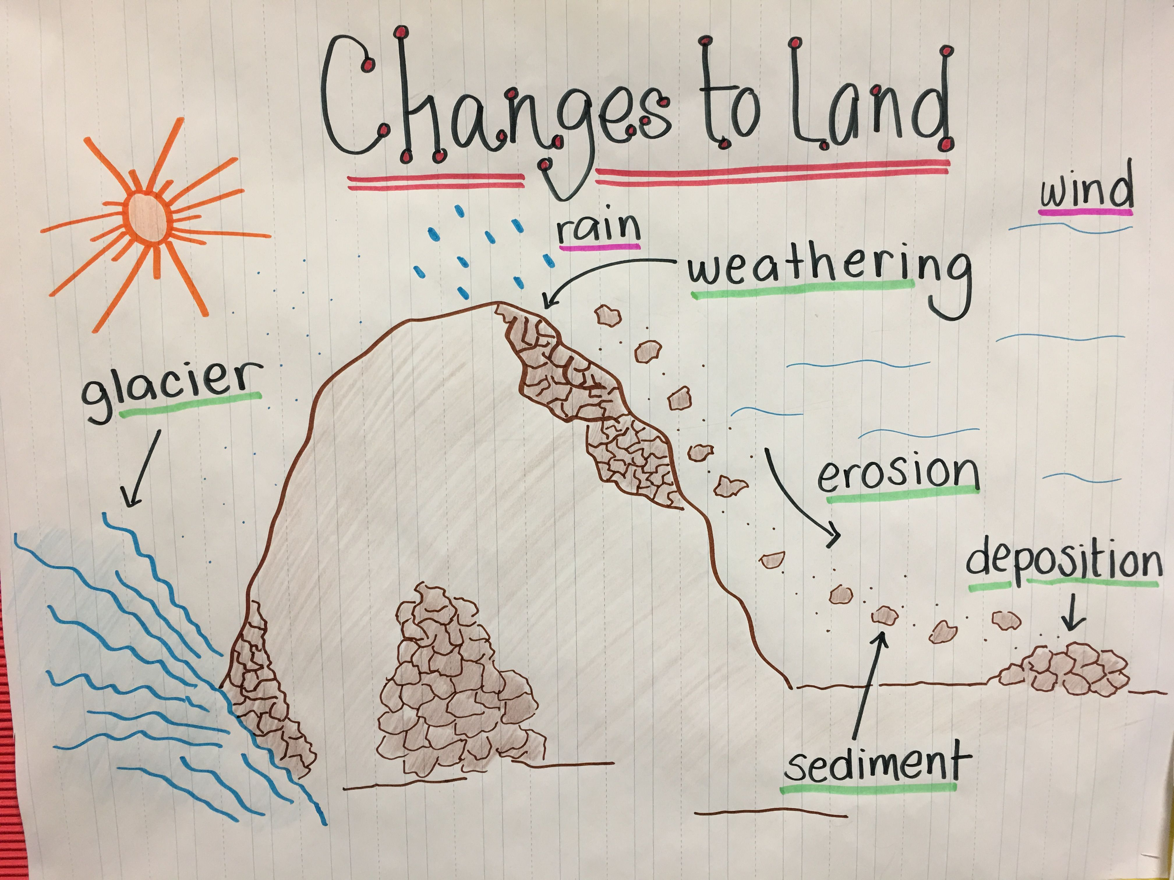hight resolution of Changes to Land   Science anchor charts
