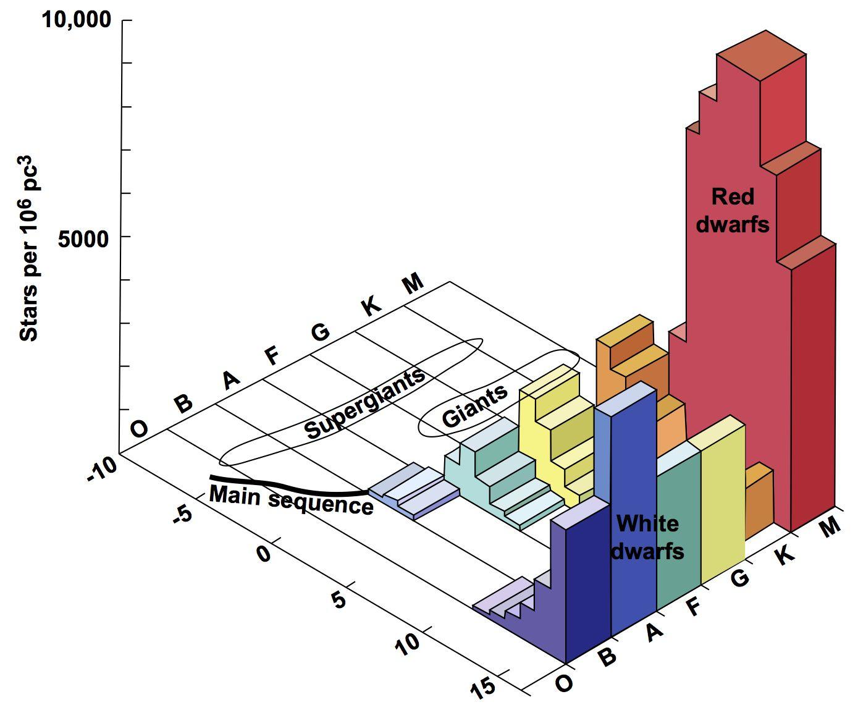 Starcluster Hr Diagram Evolution
