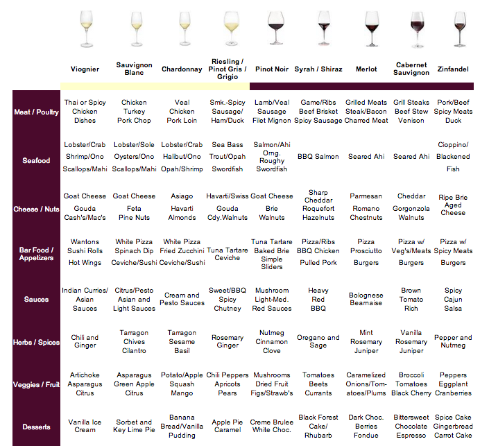 Wine cheese and food pairings chart will be needing this for all also best tasting notes images rh pinterest