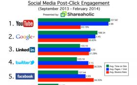 Social Media Post Click Engagement. #Marketing #ViralTag #MarketingTips #SocialMedia #SocialMediaMarketing #Chart #MarketingChart #Business #B2B #WhiteGloveMedia