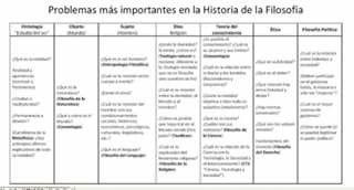 Problemas historia filosofia
