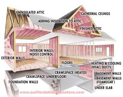 Adding Attic Insulation Is One Of The Most Basic And Cost