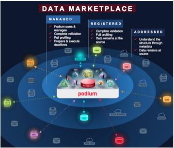 The Next Generation Of Managing Enterprise Data Data Conductor Data Enterprise Generation