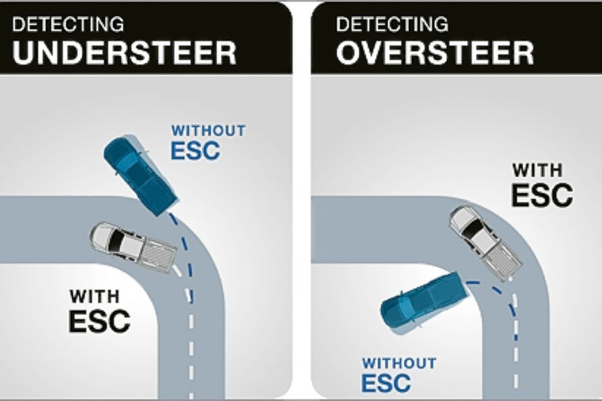 Electronic Stability Control >> Electronic Stability Control Esc Electronic Stability