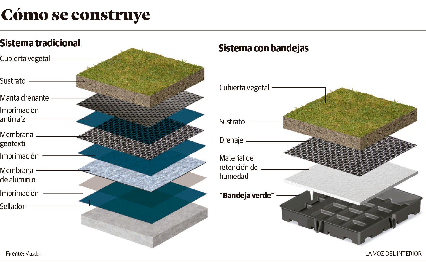 Dos alternativas para colocar techos verdes la voz del for Techos y paredes verdes