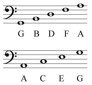 Bass Clef Cheat Sheet Reading Sheet Music Teaching Music Bass