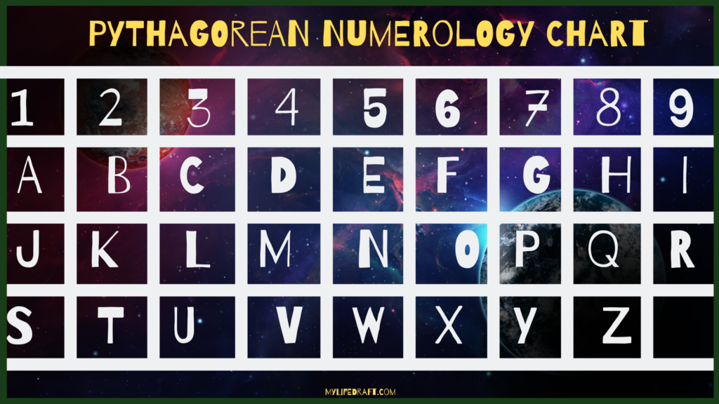 Pythagorean And Chaldean Numerology Chart And How To Use Them In 2020 Numerology Chart Numerology Numerology Numbers