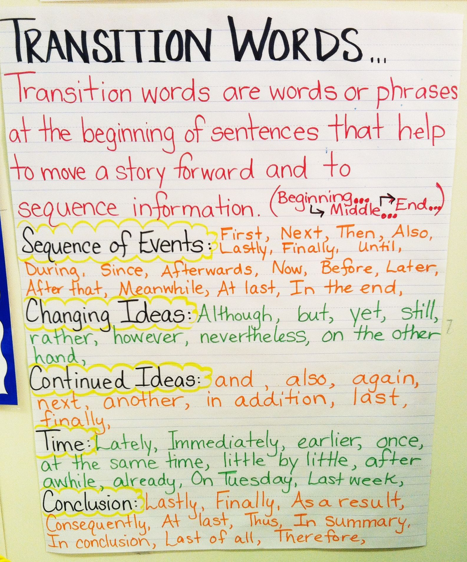 Transition Words Anchor Chart Transition Words Anchor Chart