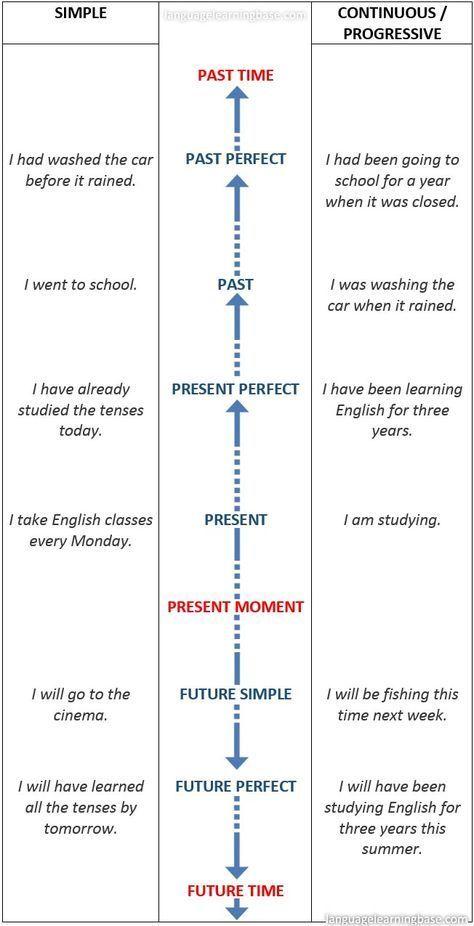 English tenses timeline chart learn englishtenseschartsgrammarverbs businessclasses also englishtenseschartsgrammar rh pinterest