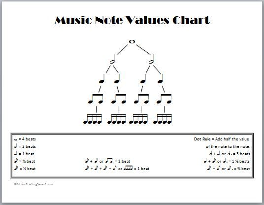 Music Note Values Chart  Music Theory    Music Notes