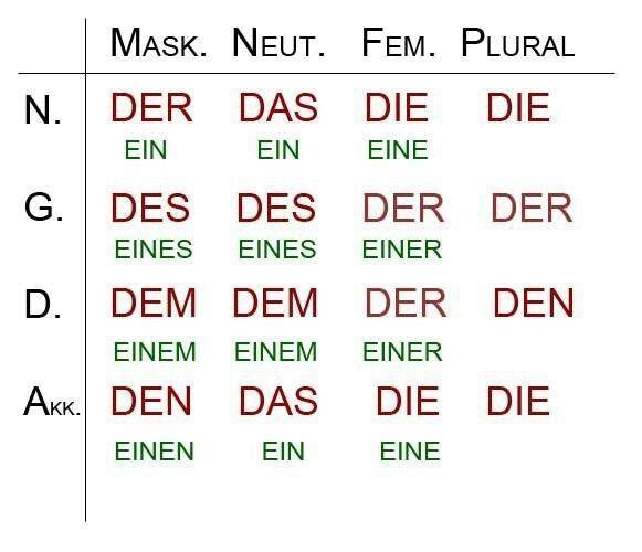 Der die das deutsch homeschool grammar pinterest for Der die das boden