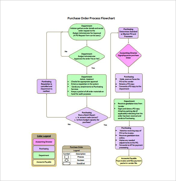 Process Flow Chart Template 9 Free Word Excel Pdf Format