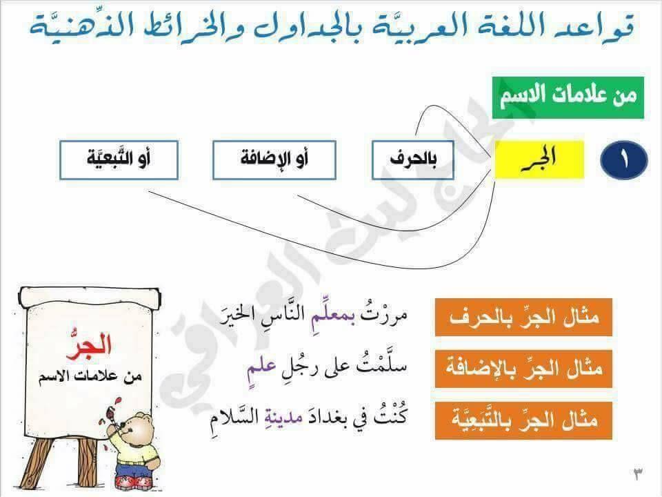 قواعد اللغة العربية بالجداول والخرائط الذهنية Topics Airline Boarding Pass