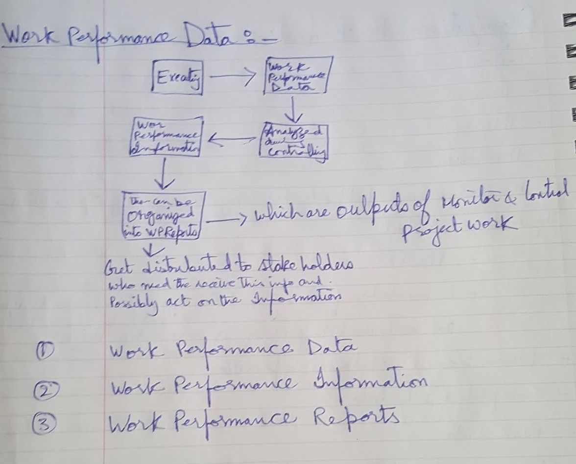 Work Performance Data Information And Reports