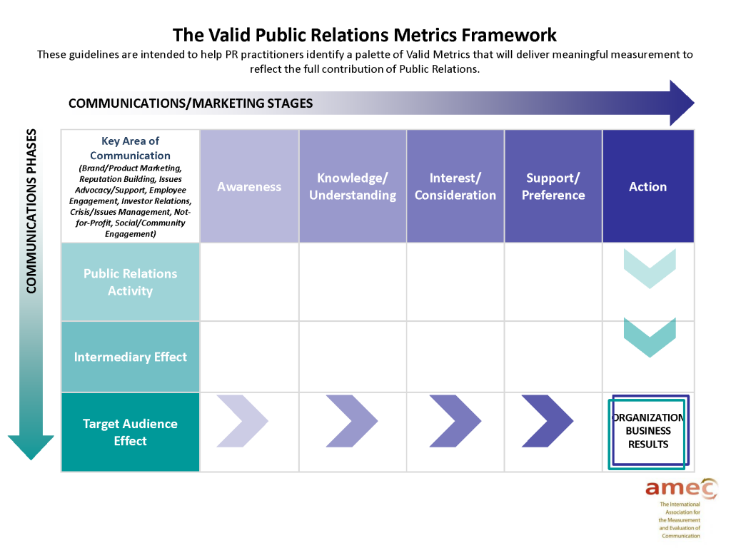 Pr Measurement Template Valid Public Relations Metrics Framework