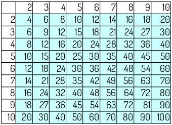 All Composite Numbers Chart To Learn More About Composite And