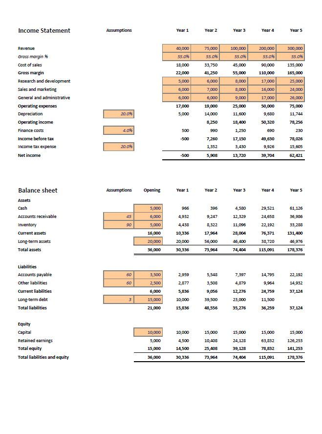 Financial Projections Template Excel Zsst Company Limited